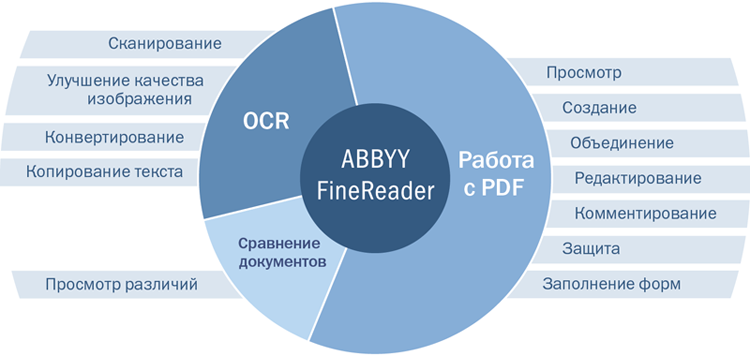 Скидка 50% на ABBYY FineReader 15 PDF Standard (ESD) и ABBYY FineReader Pro for Mac (ESD)